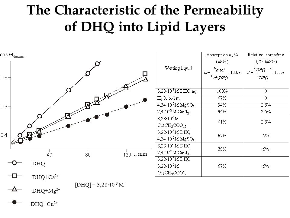 The Characteristic of the Permeability of DHQ into Lipid Layers DHQ DHQ+Ca 2+ DHQ+Mg 2+ DHQ+Cu 2+ [DHQ] = 3,28∙10 -3 M cos Θ dinamic τ, min