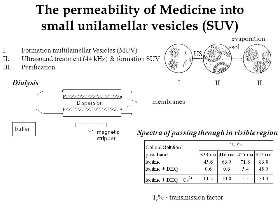 The permeability of Medicine into small unilamellar vesicles (SUV) I.Formation multilamellar Vesicles (MUV) II.Ultrasound treatment (44 kHz) & formation SUV III.Purification III Dialysis Spectra of passing through in visible region T,% - transmission factor membranes US evaporation sol.