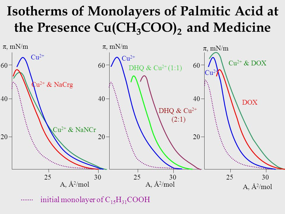 Isotherms of Monolayers of Palmitic Acid at the Presence Cu(CH 3 COO) 2 and Medicine 20 40 60 2530 π, mN/m A, Å 2 /mol 20 40 60 25 π, mN/m A, Å 2 /mol 20 40 60 2530 π, mN/m A, Å 2 /mol 30 Cu 2+ Cu 2+ & NaCrg Cu 2+ & NaNCr DHQ & Cu 2+ (1:1) DHQ & Cu 2+ (2:1) Cu 2+ & DOX DOX initial monolayer of C 15 H 31 COOH