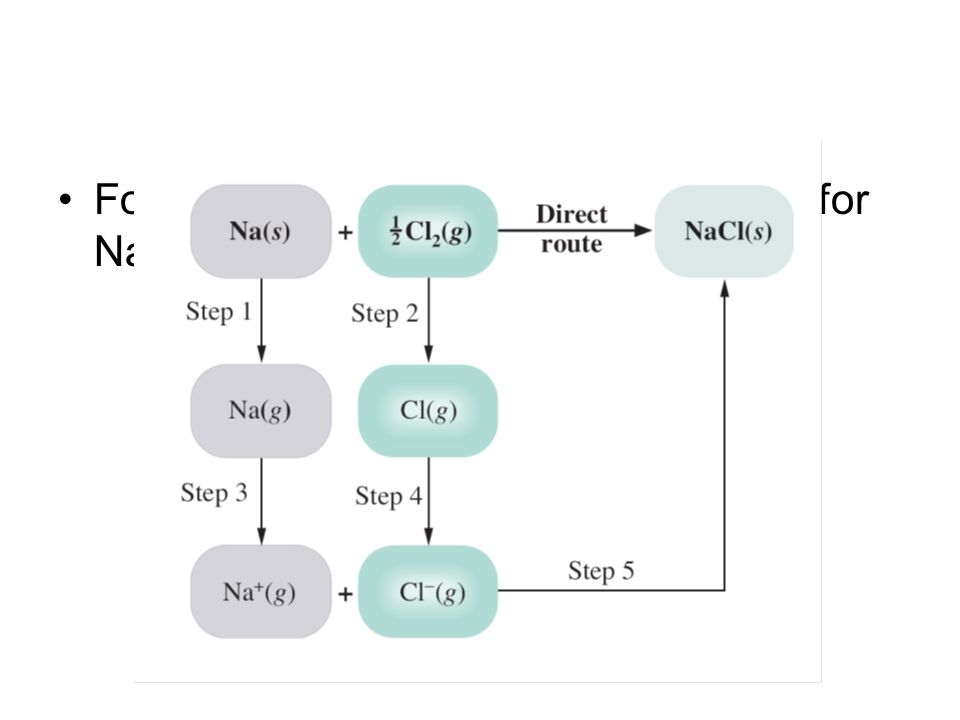For example, to find the lattice energy for NaCl, we can use the following steps.