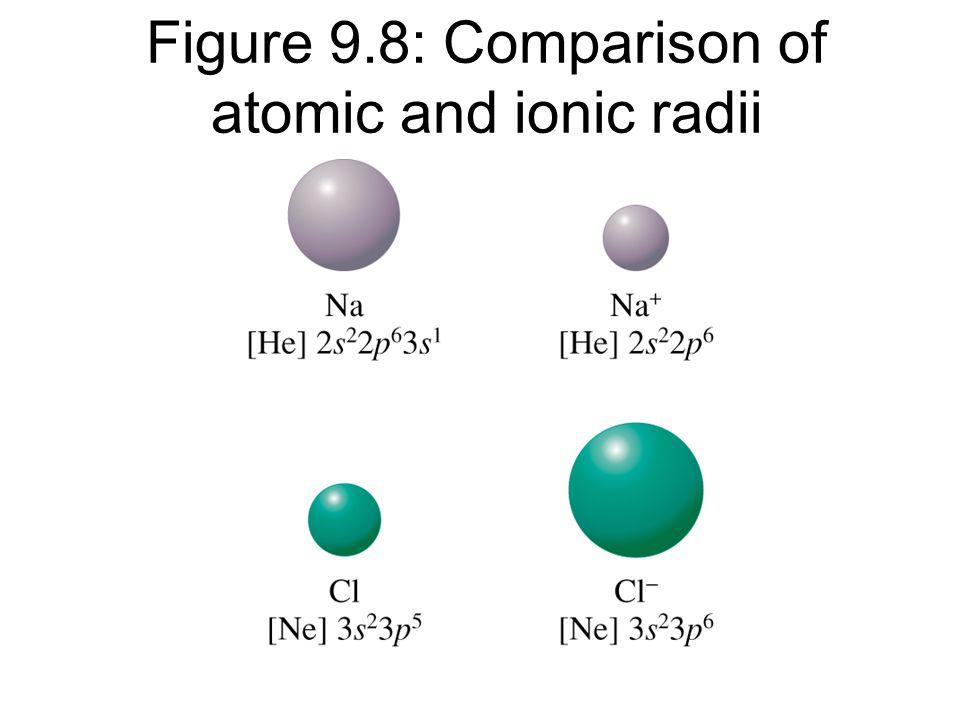Figure 9.8: Comparison of atomic and ionic radii