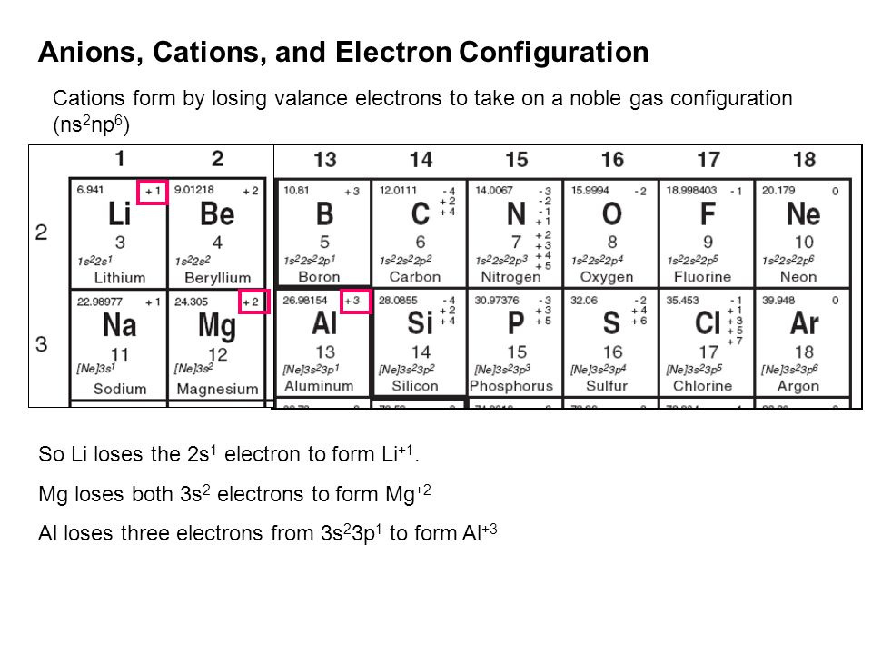 Anions, Cations, and Electron Configuration Cations form by losing valance electrons to take on a noble gas configuration (ns 2 np 6 ) So Li loses the 2s 1 electron to form Li +1.