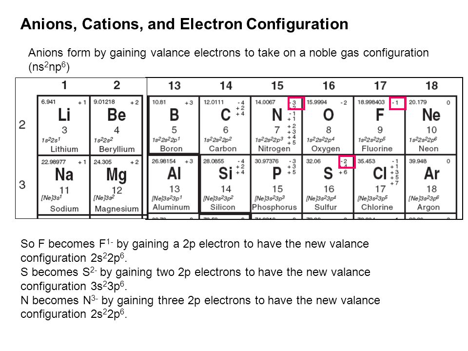 Anions, Cations, and Electron Configuration Anions form by gaining valance electrons to take on a noble gas configuration (ns 2 np 6 ) So F becomes F 1- by gaining a 2p electron to have the new valance configuration 2s 2 2p 6.