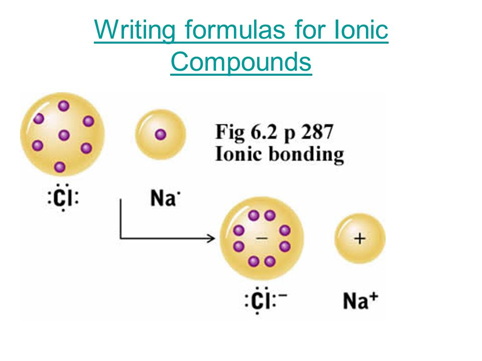 Writing Formulas for Ternary Ionic Compounds (3+ Elements) Formulas of Ionic compounds Containing Polyatomic Ions- it is imperative that you know the correct charges on these ions!!!!.
