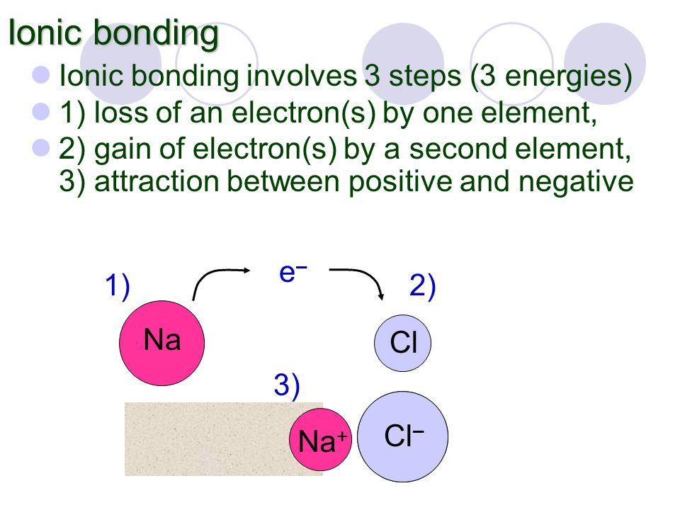 Cl – Na + Cl – Ionic bonding Ionic bonding involves 3 steps (3 energies) 1) loss of an electron(s) by one element, 2) gain of electron(s) by a second element, 3) attraction between positive and negative Na Cl e–e– 1) 2) 3) Na +