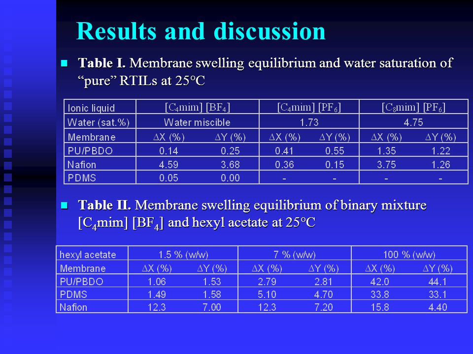 "Table I. Membrane swelling equilibrium and water saturation of ""pure"" RTILs at 25°C Table I. Membrane swelling equilibrium and water saturation of ""pu"
