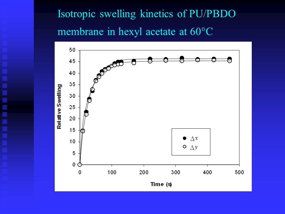 Isotropic swelling kinetics of PU/PBDO membrane in hexyl acetate at 60°C