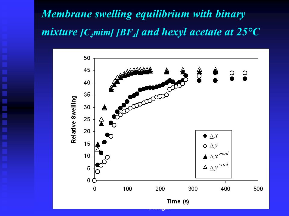FCT - Universidade Nova de Lisboa Portugal Membrane swelling equilibrium with binary mixture [C 4 mim] [BF 4 ] and hexyl acetate at 25°C