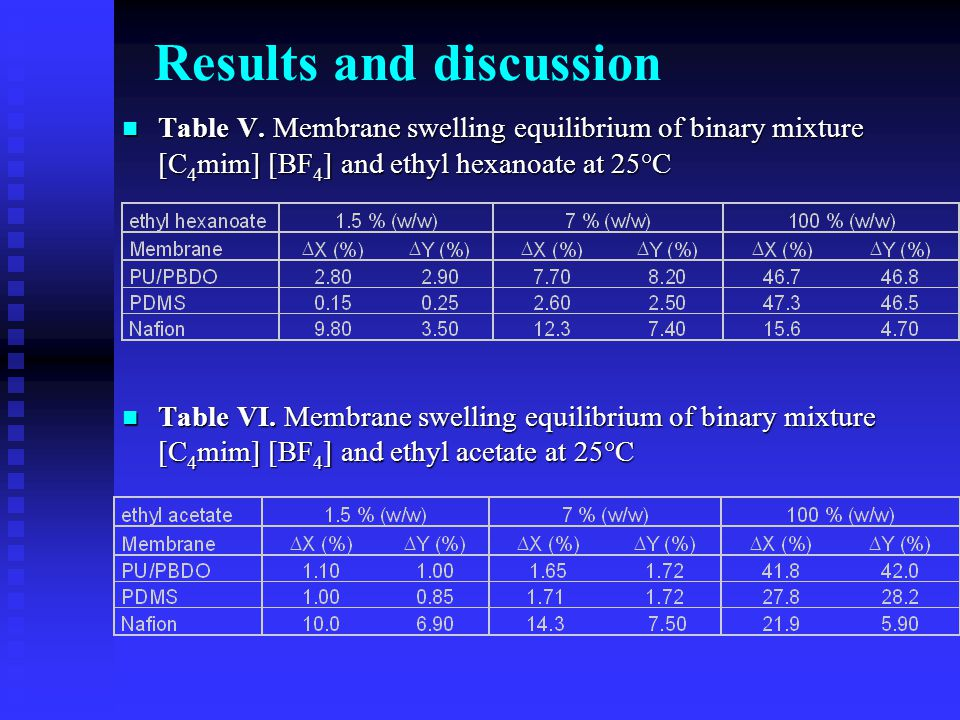 Table V. Membrane swelling equilibrium of binary mixture [C 4 mim] [BF 4 ] and ethyl hexanoate at 25°C Table V. Membrane swelling equilibrium of binar