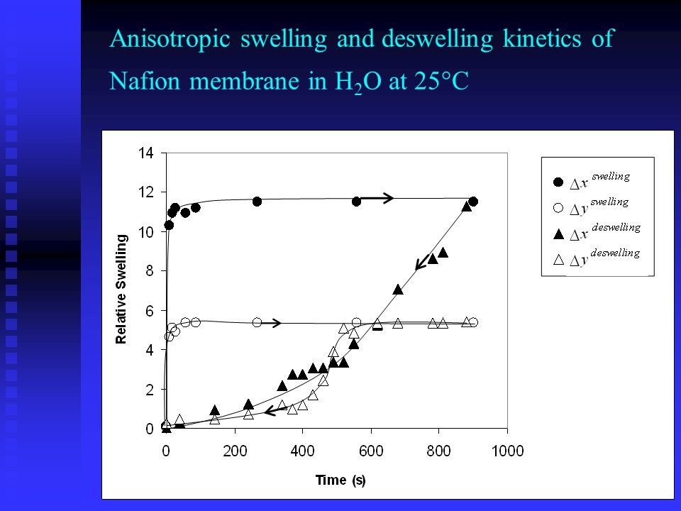 FCT - Universidade Nova de Lisboa Portugal Anisotropic swelling and deswelling kinetics of Nafion membrane in H 2 O at 25°C