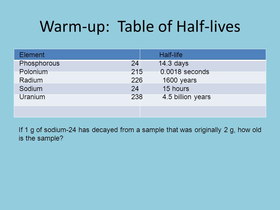 Warm-up: Table of Half-lives Element Half-life Phosphorous24 14.3 days Polonium215 0.0018 seconds Radium226 1600 years Sodium24 15 hours Uranium238 4.5 billion years If 1 g of sodium-24 has decayed from a sample that was originally 2 g, how old is the sample