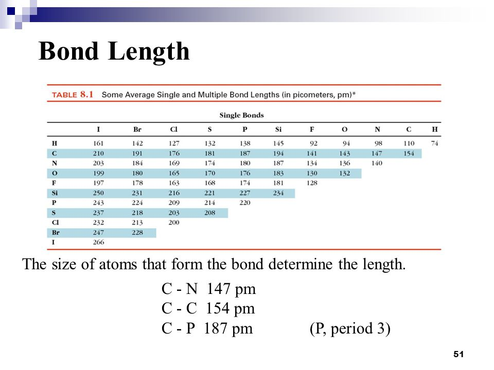 51 The size of atoms that form the bond determine the length. C - N 147 pm C - C 154 pm C - P 187 pm(P, period 3) Bond Length