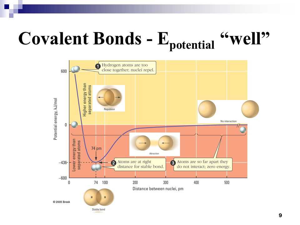 "9 Covalent Bonds - E potential ""well"""
