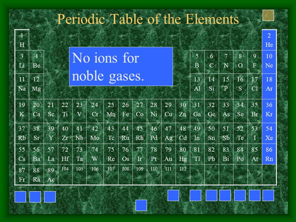 Periodic Table of the Elements 1H1H 2 He 3 Li 4 Be 5B5B 6C6C 7N7N 8O8O 9F9F 10 Ne 11 Na 12 M g 13 Al 14 Si 15 P 16 S 17 Cl 18 Ar 19 K 20 Ca 21 Sc 22 Ti 23 V 24 Cr 25 M n 26 Fe 27 Co 28 Ni 29 Cu 30 Zn 31 Ga 32 Ge 33 As 34 Se 35 Br 36 Kr 37 Rb 38 Sr 39 Y 40 Zr 41 Nb 42 Mo 43 Tc 44 Ru 45 Rh 46 Pd 47 Ag 48 Cd 49 In 50 Sn 51 Sb 52 Te 53 I 54 Xe 55 Cs 56 Ba 57 La 72 Hf 73 Ta 74 W 75 Re 76 Os 77 Ir 78 Pt 79 Au 80 Hg 81 Tl 82 Pb 83 Bi 84 Po 85 At 86 Rn 87 Fr 88 Ra 89 Ac 104105106107108109110111112 No ions for noble gases.
