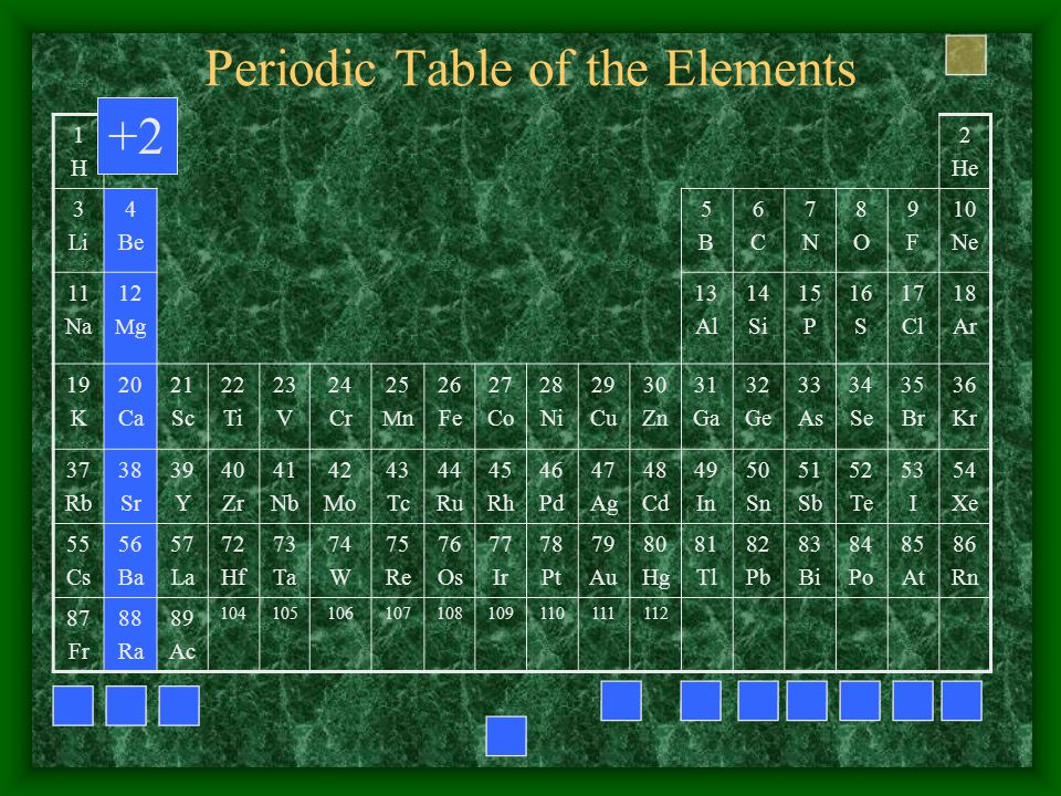 Periodic Table of the Elements 1H1H 2 He 3 Li 4 Be 5B5B 6C6C 7N7N 8O8O 9F9F 10 Ne 11 Na 12 M g 13 Al 14 Si 15 P 16 S 17 Cl 18 Ar 19 K 20 Ca 21 Sc 22 Ti 23 V 24 Cr 25 M n 26 Fe 27 Co 28 Ni 29 Cu 30 Zn 31 Ga 32 Ge 33 As 34 Se 35 Br 36 Kr 37 Rb 38 Sr 39 Y 40 Zr 41 Nb 42 Mo 43 Tc 44 Ru 45 Rh 46 Pd 47 Ag 48 Cd 49 In 50 Sn 51 Sb 52 Te 53 I 54 Xe 55 Cs 56 Ba 57 La 72 Hf 73 Ta 74 W 75 Re 76 Os 77 Ir 78 Pt 79 Au 80 Hg 81 Tl 82 Pb 83 Bi 84 Po 85 At 86 Rn 87 Fr 88 Ra 89 Ac 104105106107108109110111112 +2