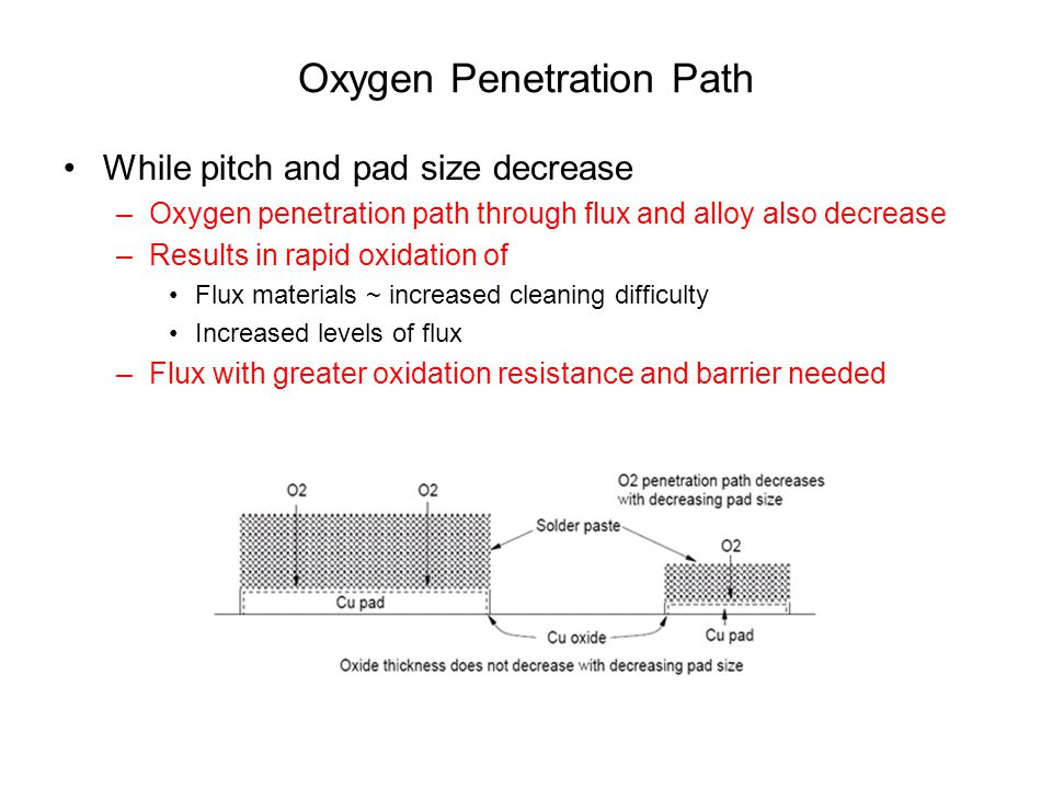 Oxygen Penetration Path While pitch and pad size decrease –Oxygen penetration path through flux and alloy also decrease –Results in rapid oxidation of