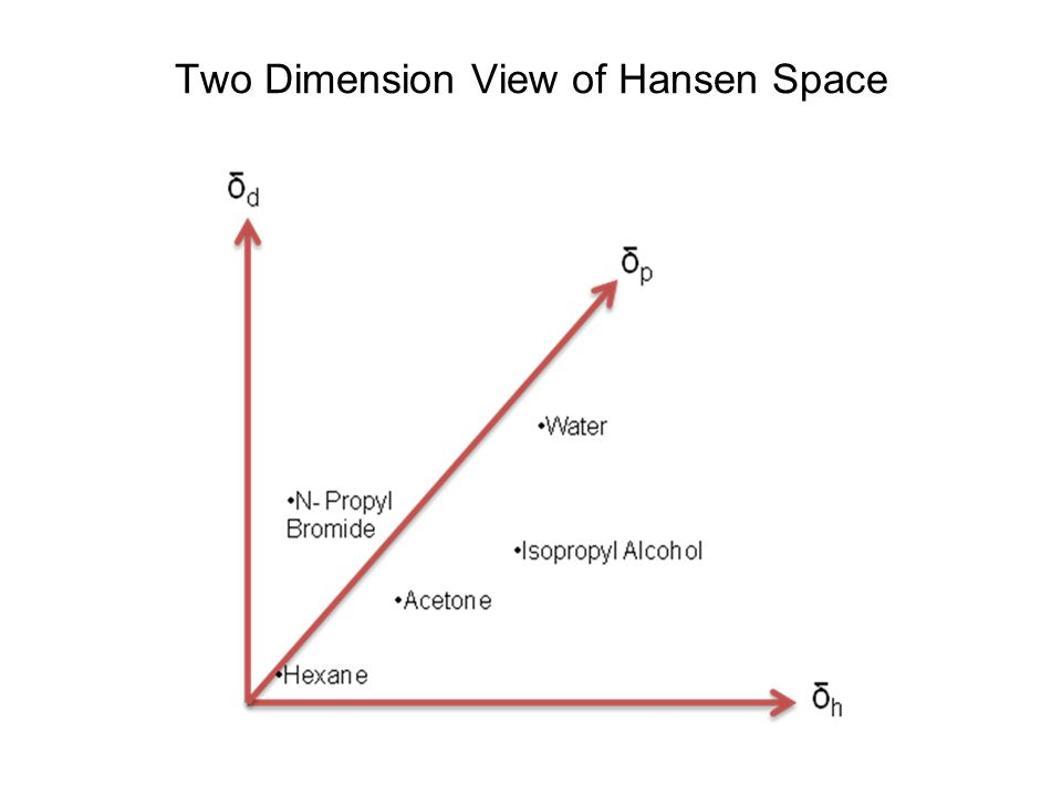 Two Dimension View of Hansen Space