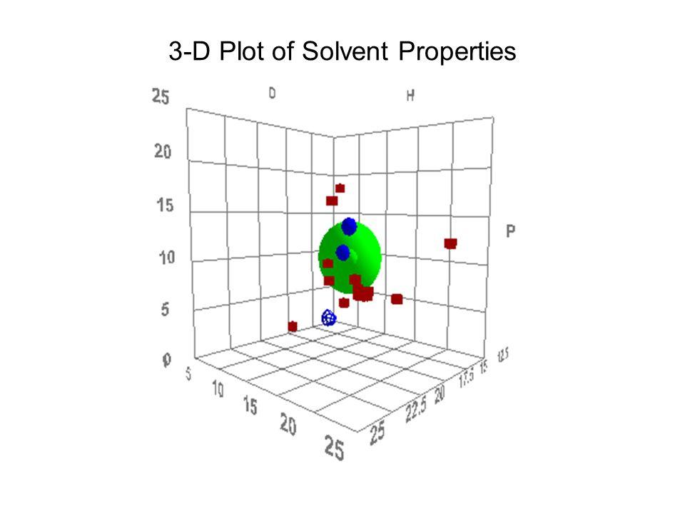 3-D Plot of Solvent Properties