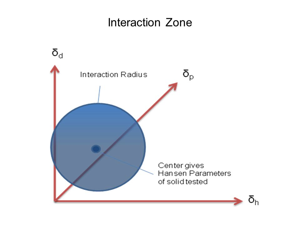 Interaction Zone