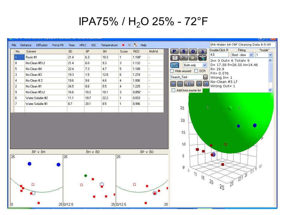 IPA75% / H 2 O 25% - 72°F