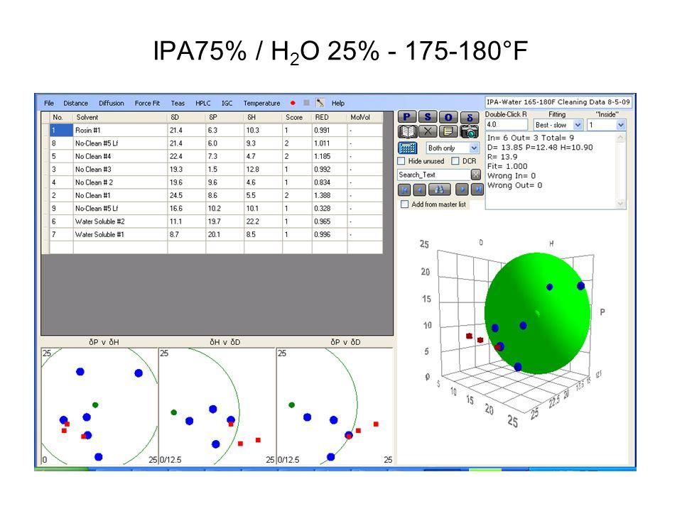 IPA75% / H 2 O 25% - 175-180°F