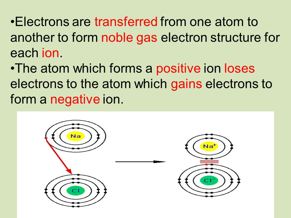 Electrons are transferred from one atom to another to form noble gas electron structure for each ion.