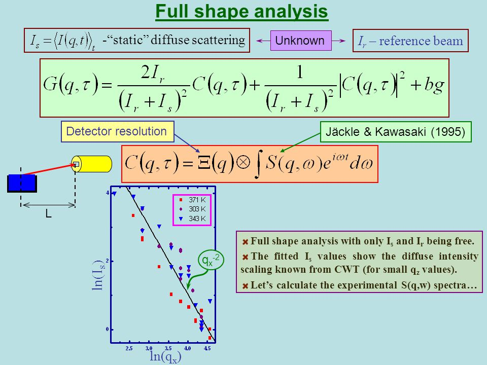 Full shape analysis I r – reference beam - static diffuse scattering Unknown Jäckle & Kawasaki (1995) Detector resolution G(q x,  )  (s) q x =24 mm -1 L ln(I s ) ln(q x ) q x -2 Full shape analysis with only I s and I r being free.