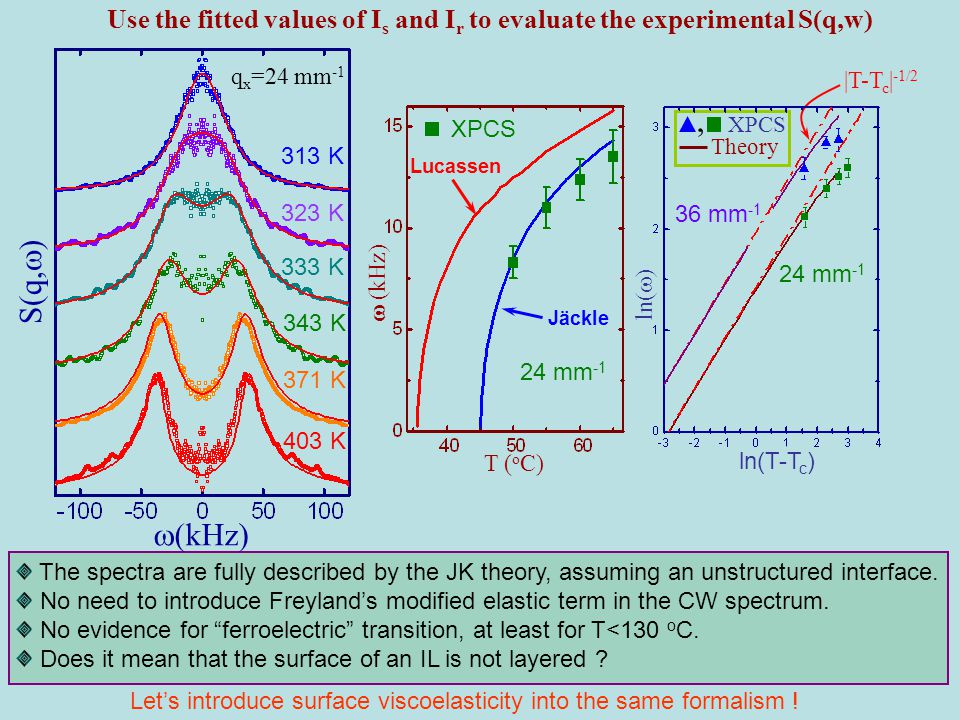A. Madsen et al., PRL 92, 096104 (2004) F{..} t  Stokes k in q rip k out anti-Stokes k in k out q rip Let's introduce surface viscoelasticity into th
