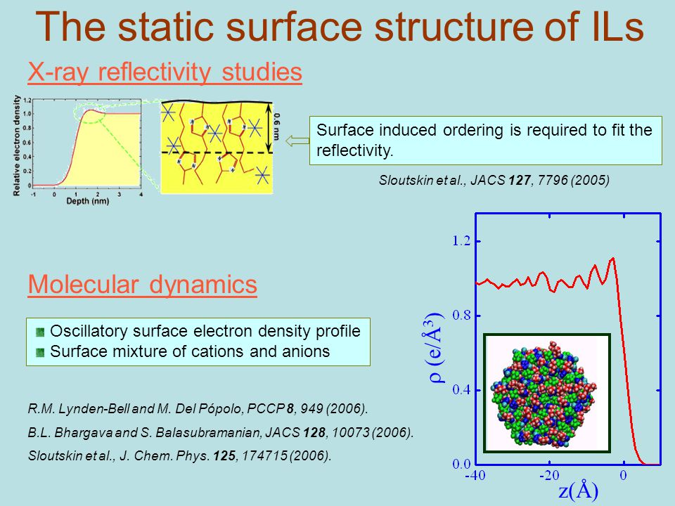 The static surface structure of ILs X-ray reflectivity studies Surface induced ordering is required to fit the reflectivity.