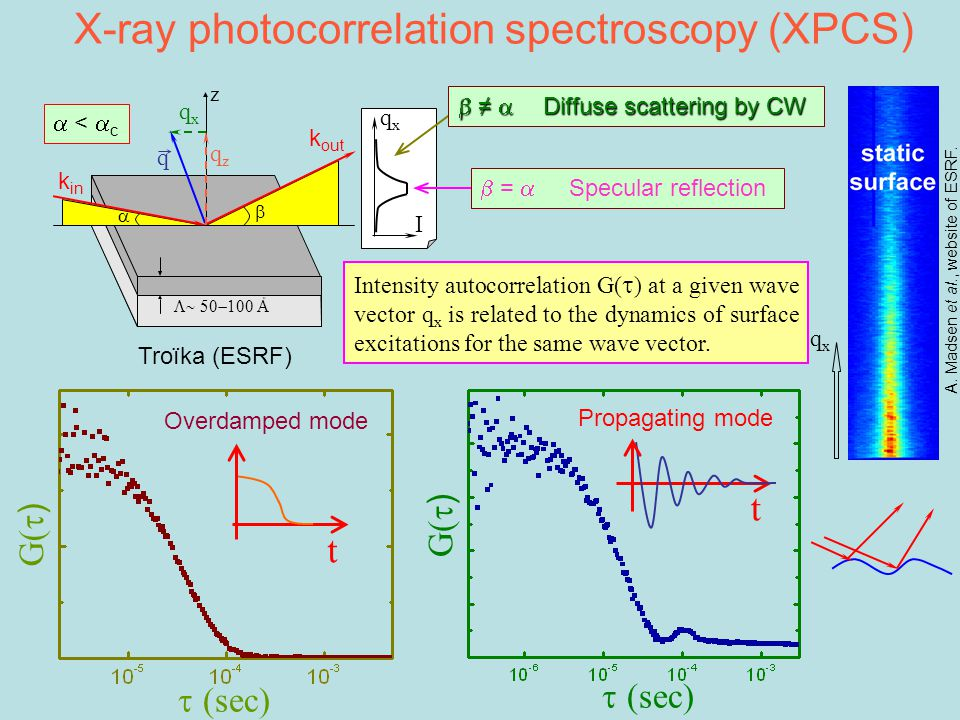 X-ray photocorrelation spectroscopy (XPCS) z  o   I qxqx qzqz qxqx q k in k out  <  c A.