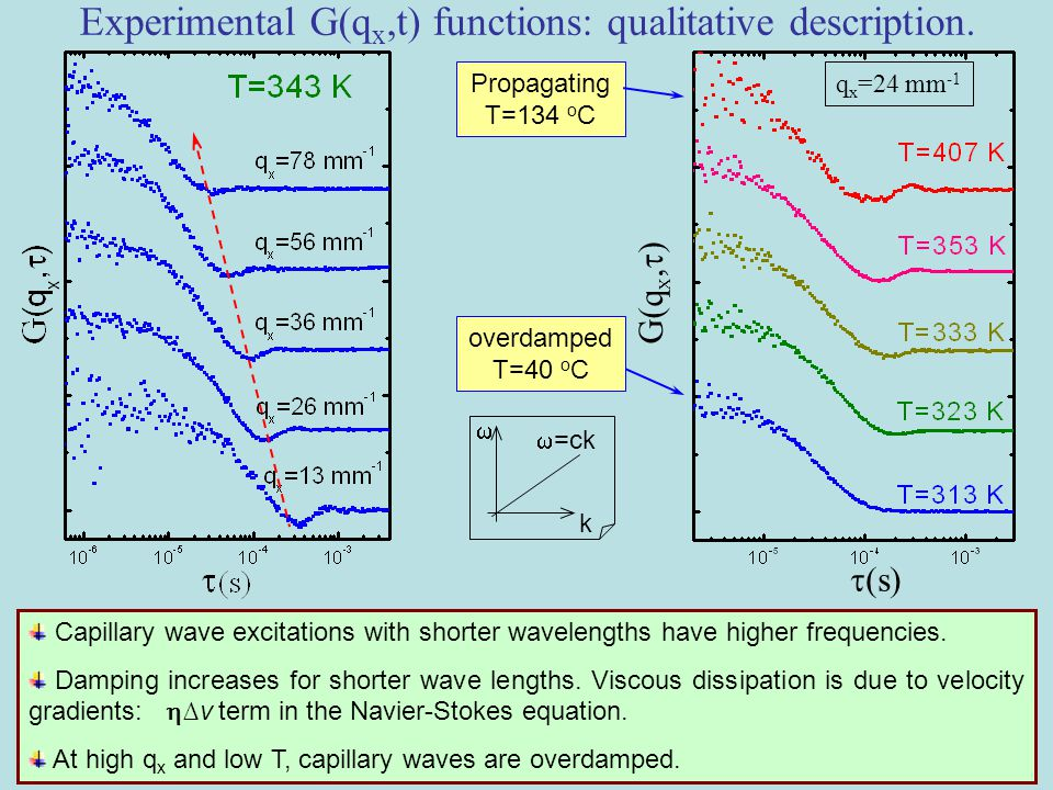 Capillary wave excitations with shorter wavelengths have higher frequencies.