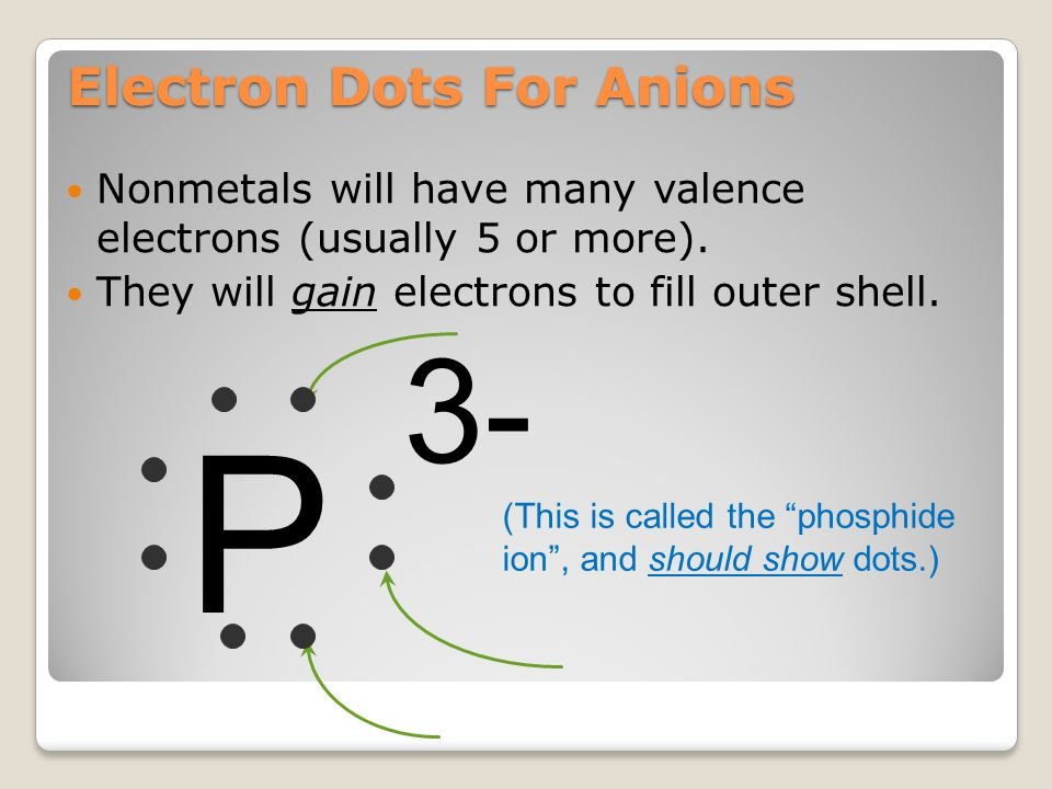 Electron Configurations: Anions Nonmetals gain electrons to attain noble gas configuration. They make negative ions (anions). S = 1s 2 2s 2 2p 6 3s 2