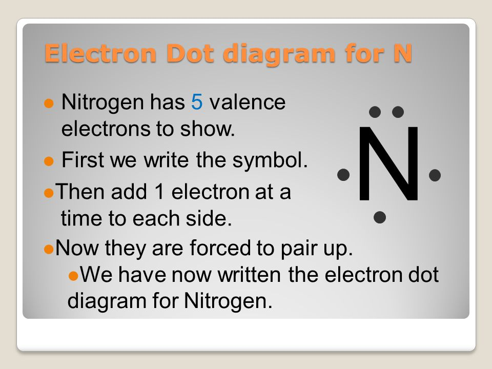 Electron Dot diagram for N l Nitrogen has 5 valence electrons to show.