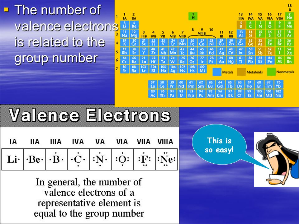  The number of valence electrons is related to the group number This is so easy!