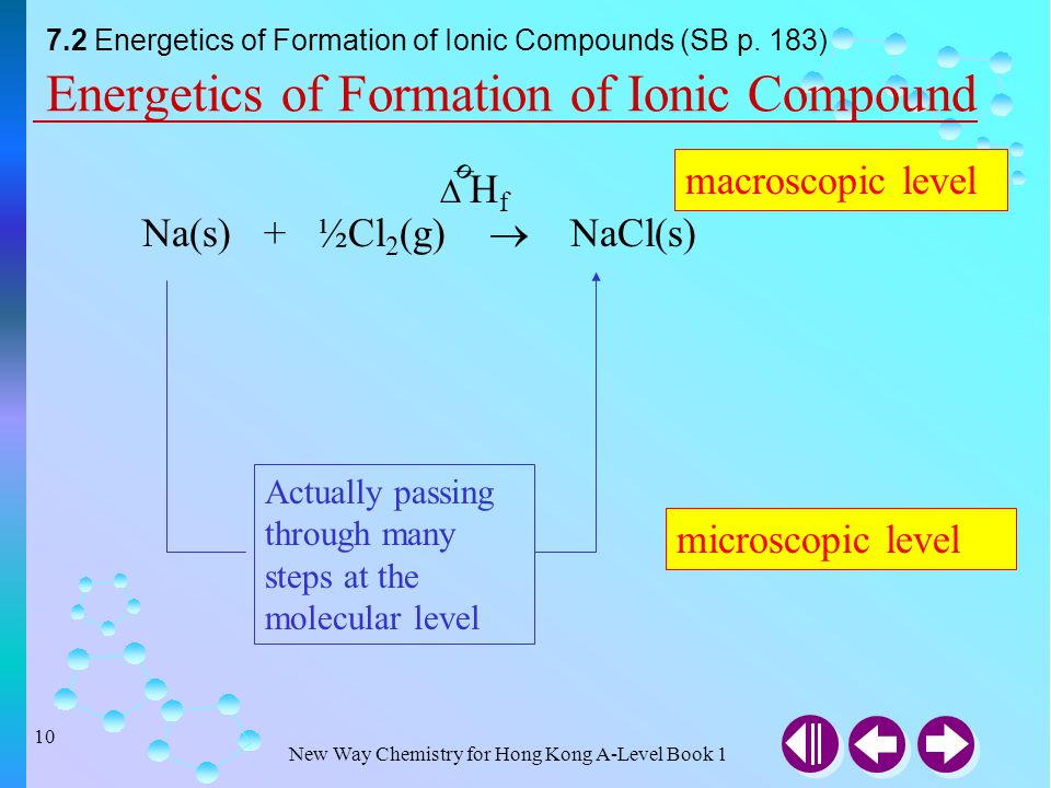 New Way Chemistry for Hong Kong A-Level Book 1 9 7.1 Ionic Bonds: Donating and Accepting Electrons (SB p.182) Electron transfer from a magnesium atom
