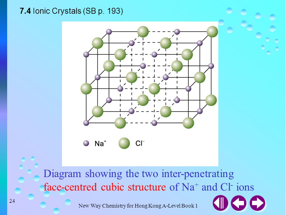 New Way Chemistry for Hong Kong A-Level Book 1 23 Ionic Crystals corner(Cl - ) face(Cl - ) edge(Na + ) Question Determine the number of Na + and Cl -