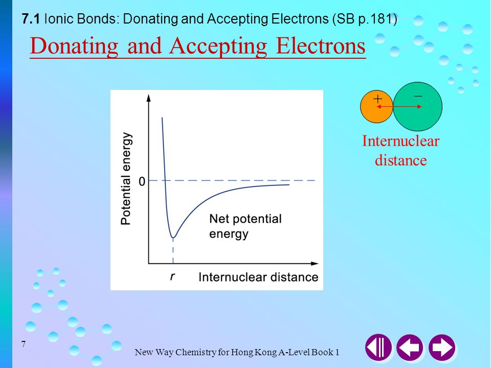 New Way Chemistry for Hong Kong A-Level Book 1 6 Donating and Accepting Electrons Ionic bonds are the strong non-directional electrostatic forces of a