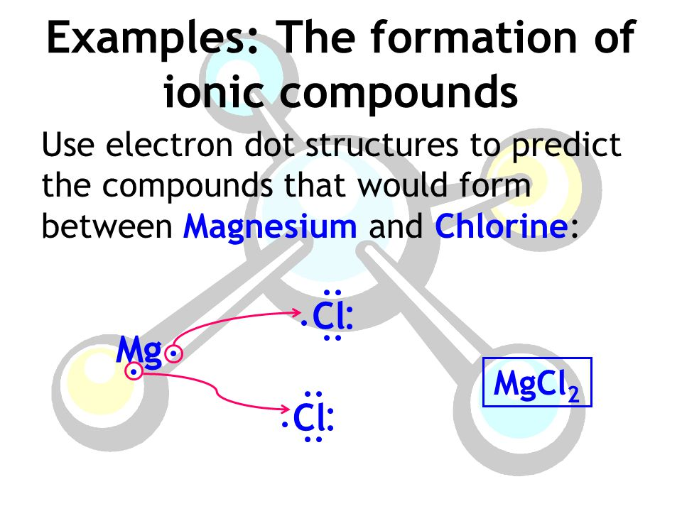 Examples: The formation of ionic compounds Use electron dot structures to predict the compounds that would form between Magnesium and Chlorine: MgCl 2 Mg Cl
