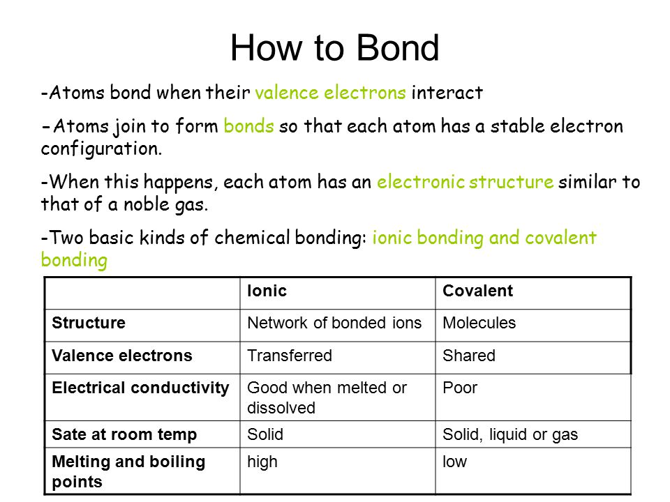 How to Bond -Atoms bond when their valence electrons interact -Atoms join to form bonds so that each atom has a stable electron configuration.