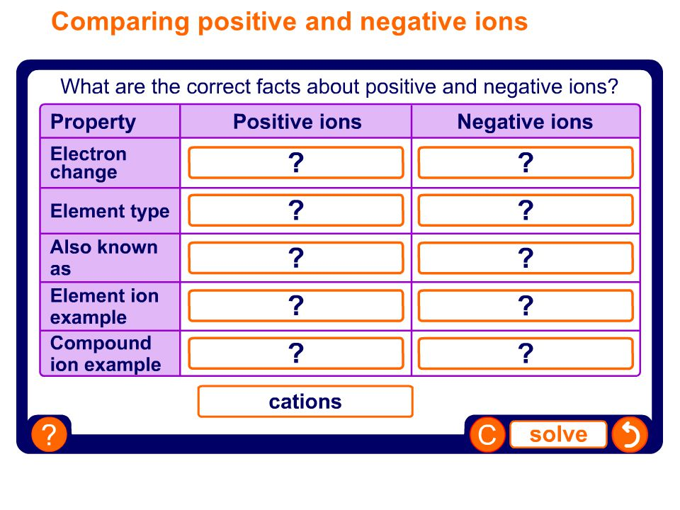 Comparing positive and negative ions