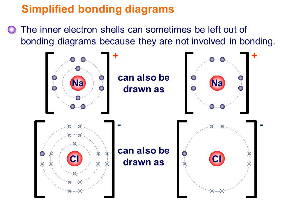 Simplified bonding diagrams The inner electron shells can sometimes be left out of bonding diagrams because they are not involved in bonding.