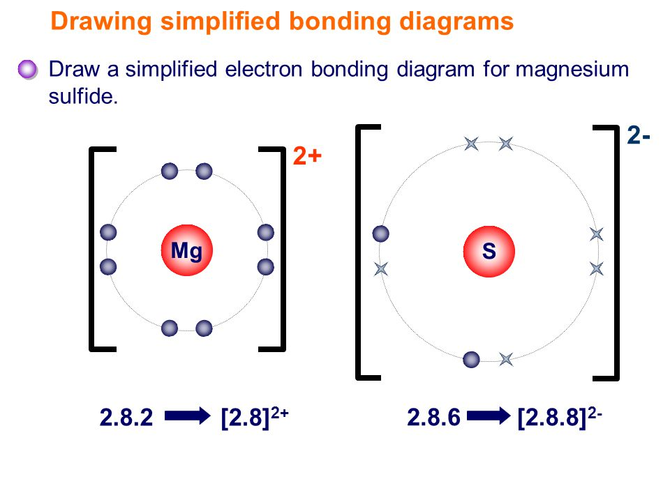 Mg S Draw a simplified electron bonding diagram for magnesium sulfide.