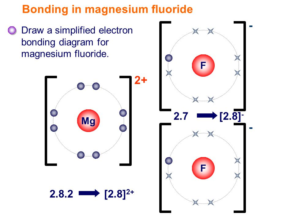 Mg Bonding in magnesium fluoride Draw a simplified electron bonding diagram for magnesium fluoride.