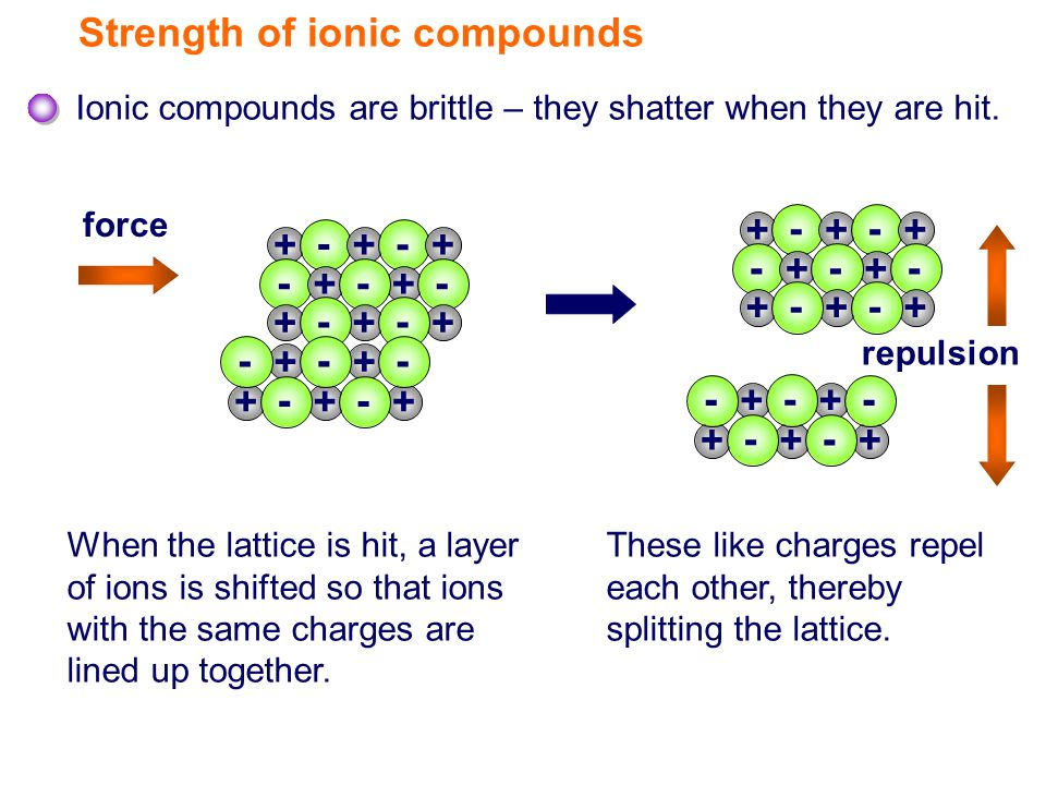 Strength of ionic compounds Ionic compounds are brittle – they shatter when they are hit.
