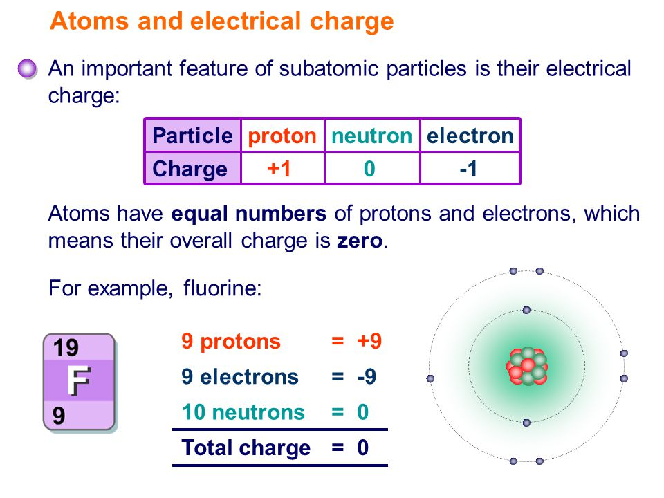 Particleprotonneutronelectron Charge+10 Atoms have equal numbers of protons and electrons, which means their overall charge is zero.