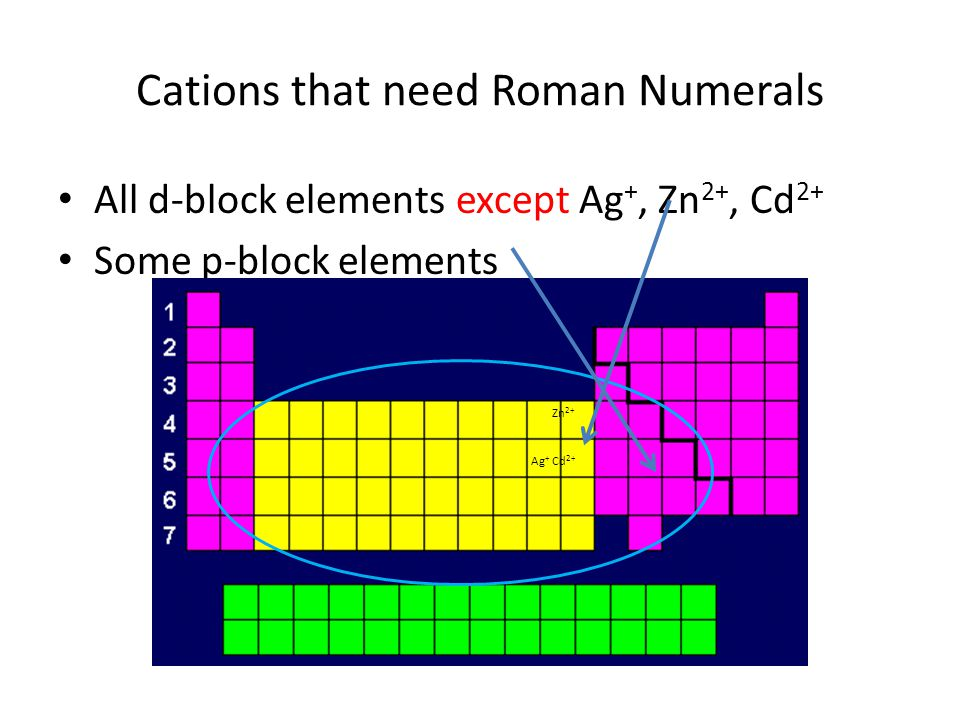 All d-block elements except Ag +, Zn 2+, Cd 2+ Some p-block elements Cations that need Roman Numerals Zn 2+ Ag + Cd 2+