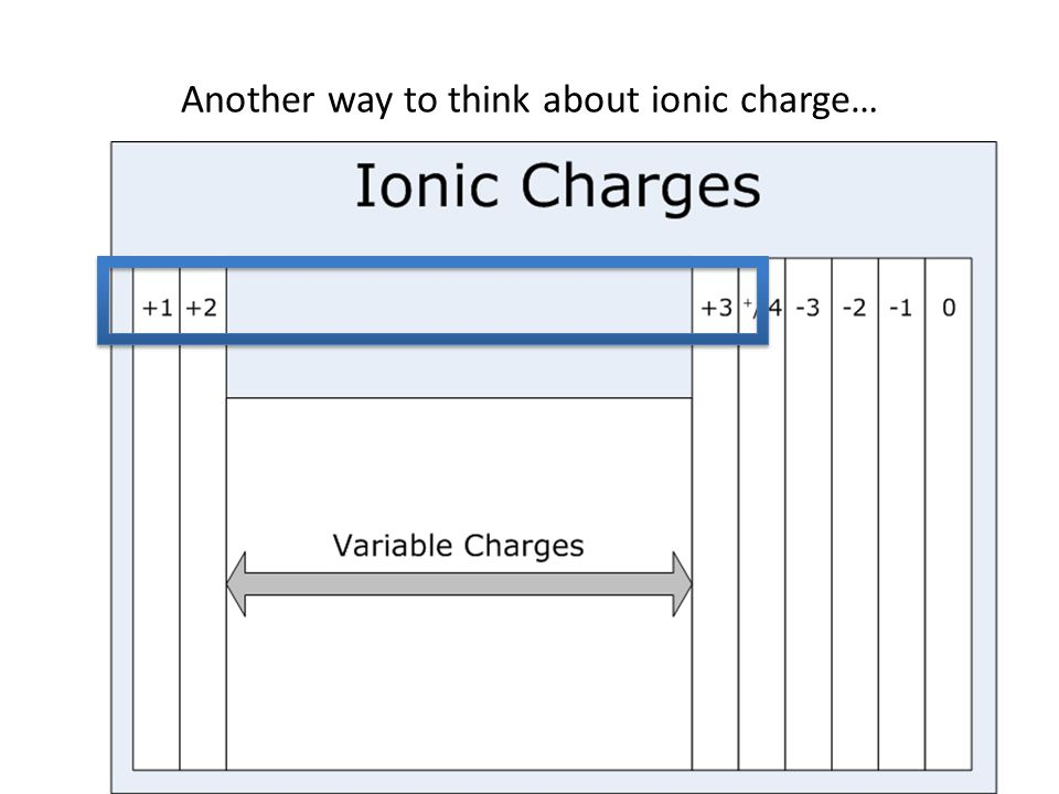 Another way to think about ionic charge…