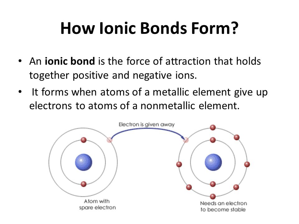 How Ionic Bonds Form? An ionic bond is the force of attraction that holds together positive and negative ions. It forms when atoms of a metallic eleme