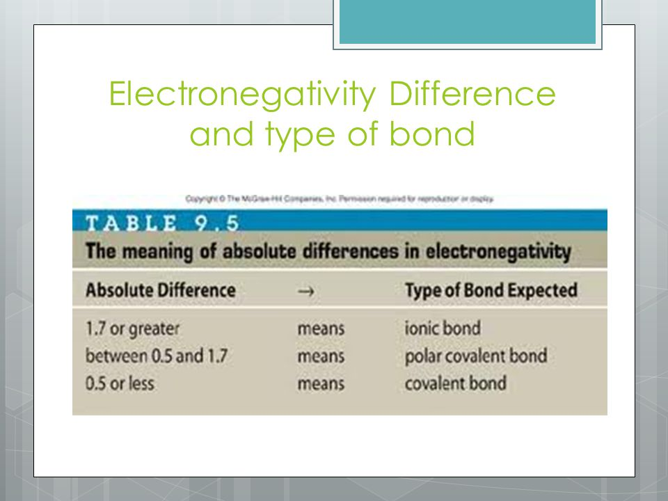 Electronegativity Difference and type of bond