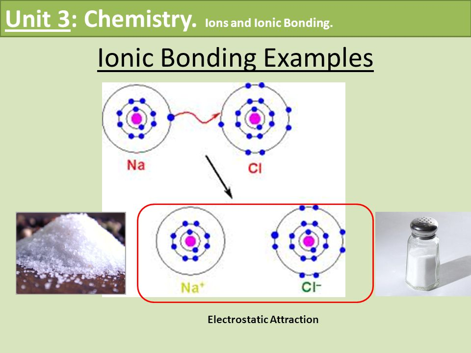 Electrostatic Attraction Unit 3: Chemistry. Ions and Ionic Bonding. Ionic Bonding Examples